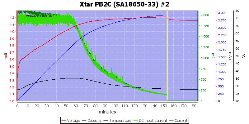 Xtar%20PB2C%20%28SA18650-33%29%20%232