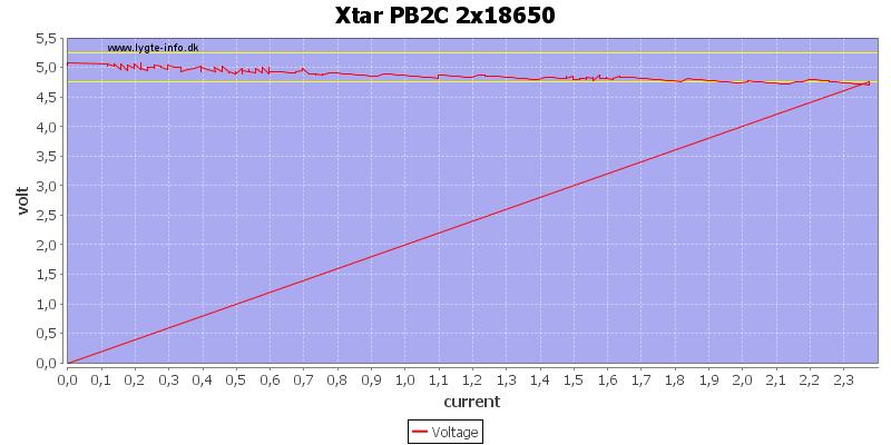 Xtar%20PB2C%202x18650%20load%20sweep