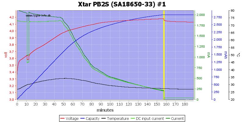 Xtar%20PB2S%20%28SA18650-33%29%20%231