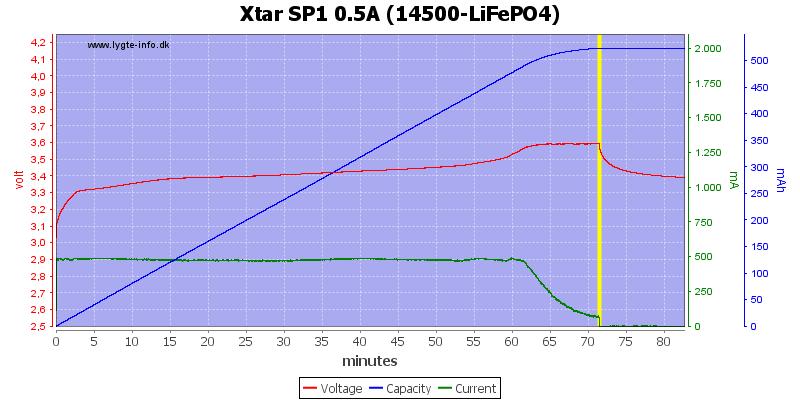 Xtar%20SP1%200.5A%20(14500-LiFePO4)