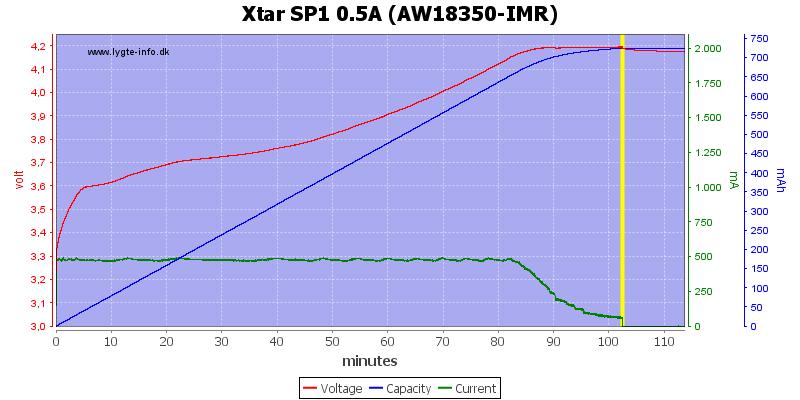 Xtar%20SP1%200.5A%20(AW18350-IMR)