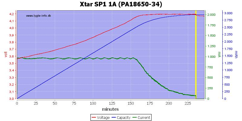 Xtar%20SP1%201A%20(PA18650-34)