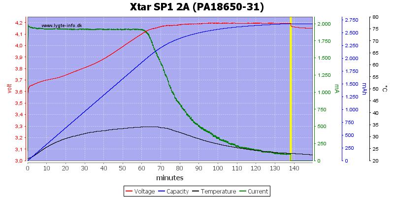 Xtar%20SP1%202A%20(PA18650-31)