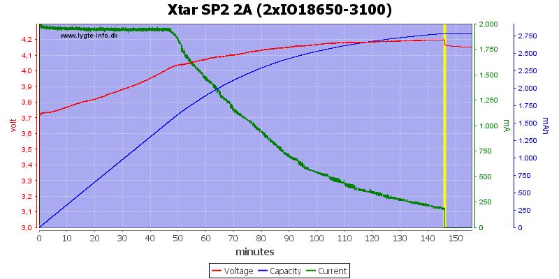 Xtar%20SP2%202A%20(2xIO18650-3100)