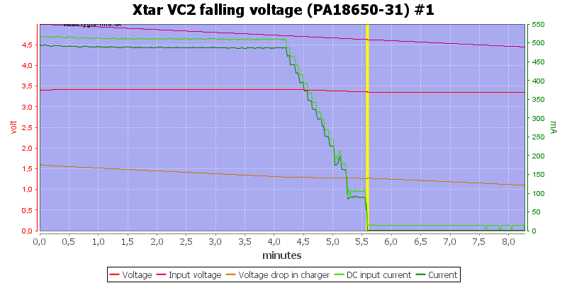 Xtar%20VC2%20falling%20voltage%20(PA18650-31)%20%231