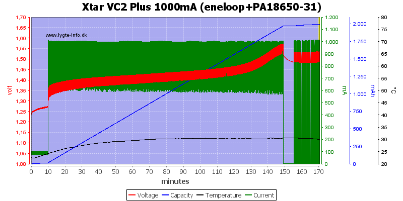 Xtar%20VC2%20Plus%201000mA%20(eneloop+PA18650-31)