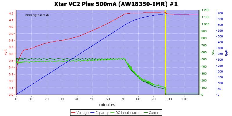 Xtar%20VC2%20Plus%20500mA%20(AW18350-IMR)%20%231