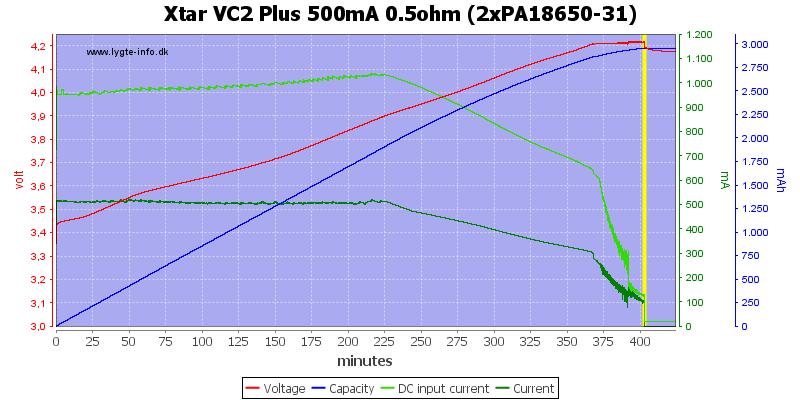 Xtar%20VC2%20Plus%20500mA%200.5ohm%20(2xPA18650-31)