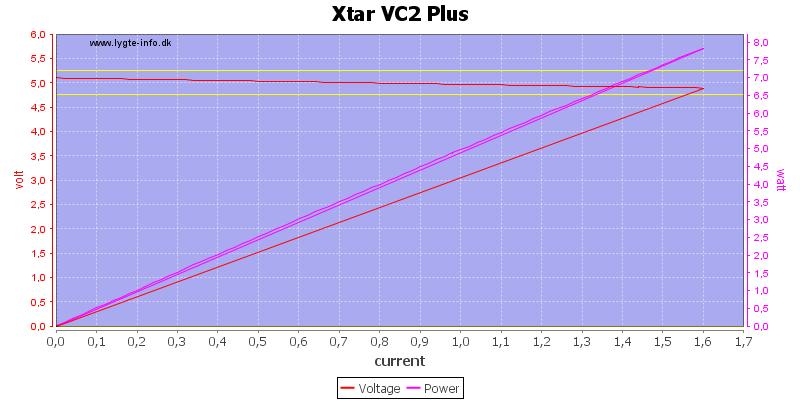 Xtar%20VC2%20Plus%20load%20sweep