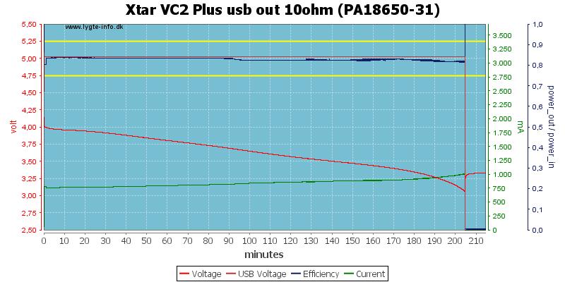 Xtar%20VC2%20Plus%20usb%20out%2010ohm%20(PA18650-31)