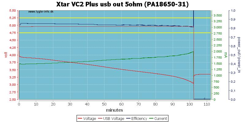 Xtar%20VC2%20Plus%20usb%20out%205ohm%20(PA18650-31)