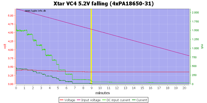 Xtar%20VC4%205.2V%20falling%20(4xPA18650-31)