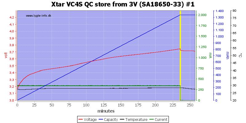 Xtar%20VC4S%20QC%20store%20from%203V%20%28SA18650-33%29%20%231