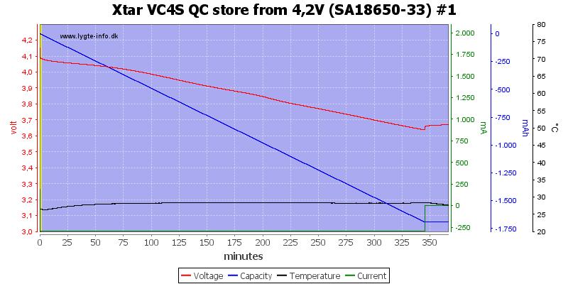 Xtar%20VC4S%20QC%20store%20from%204%2C2V%20%28SA18650-33%29%20%231