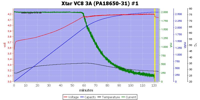 Xtar%20VC8%203A%20%28PA18650-31%29%20%231