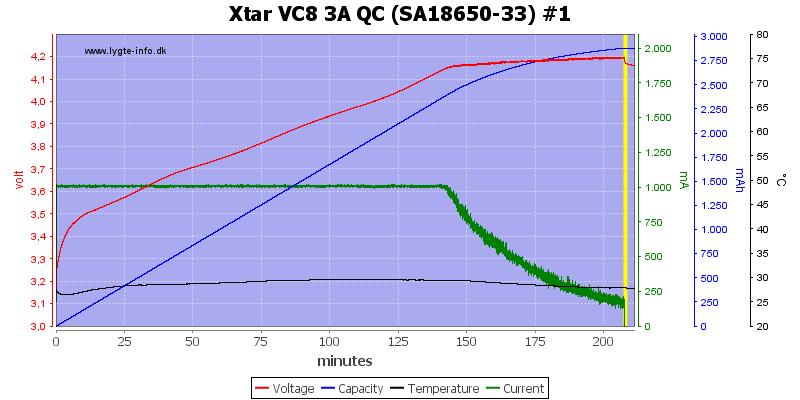 Xtar%20VC8%203A%20QC%20%28SA18650-33%29%20%231