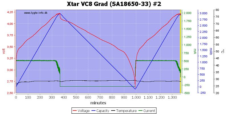 Xtar%20VC8%20Grad%20%28SA18650-33%29%20%232
