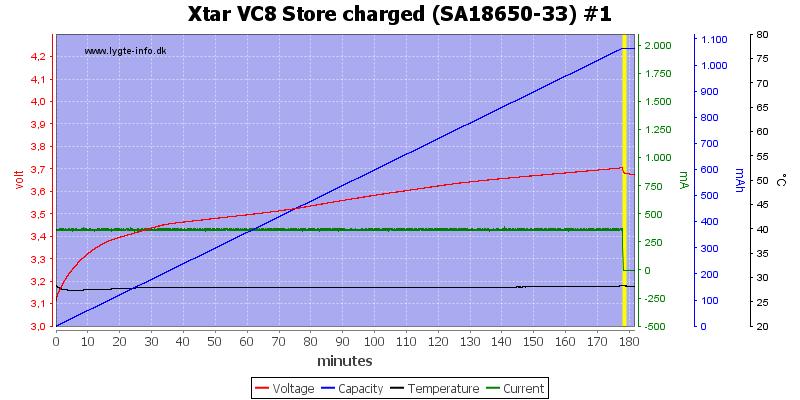 Xtar%20VC8%20Store%20charged%20%28SA18650-33%29%20%231