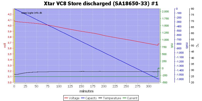 Xtar%20VC8%20Store%20discharged%20%28SA18650-33%29%20%231