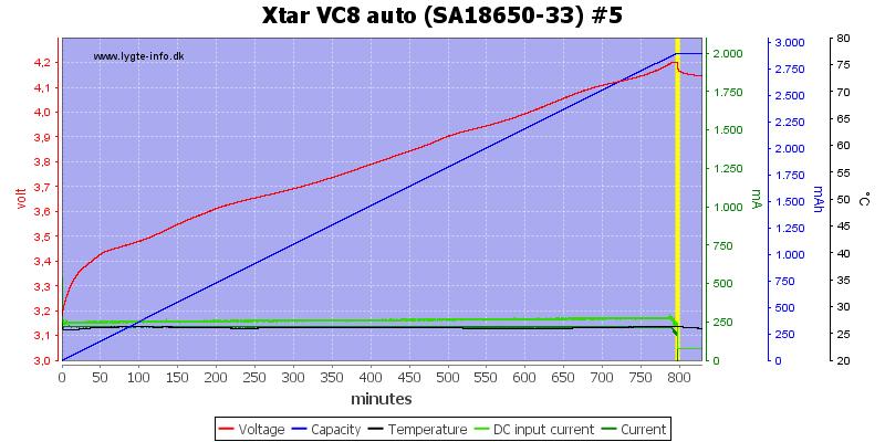 Xtar%20VC8%20auto%20%28SA18650-33%29%20%235
