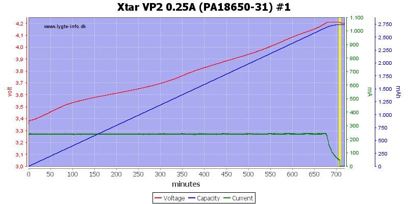 Xtar%20VP2%200.25A%20(PA18650-31)%20%231