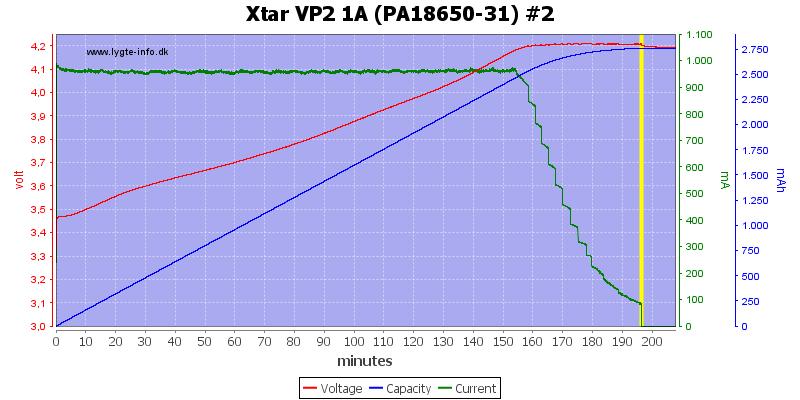 Xtar%20VP2%201A%20(PA18650-31)%20%232