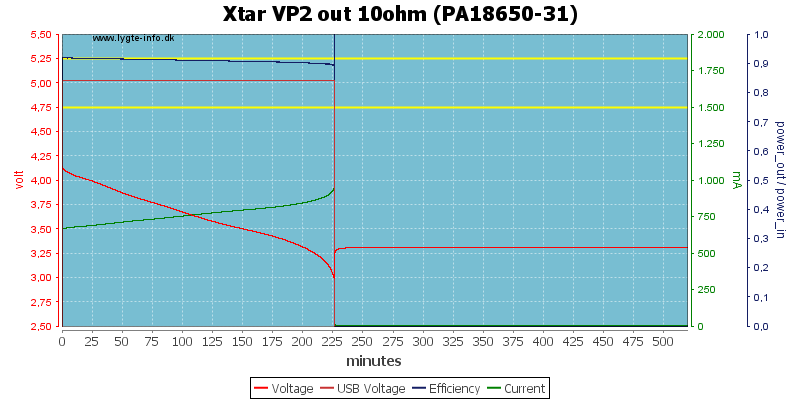 Xtar%20VP2%20out%2010ohm%20(PA18650-31)