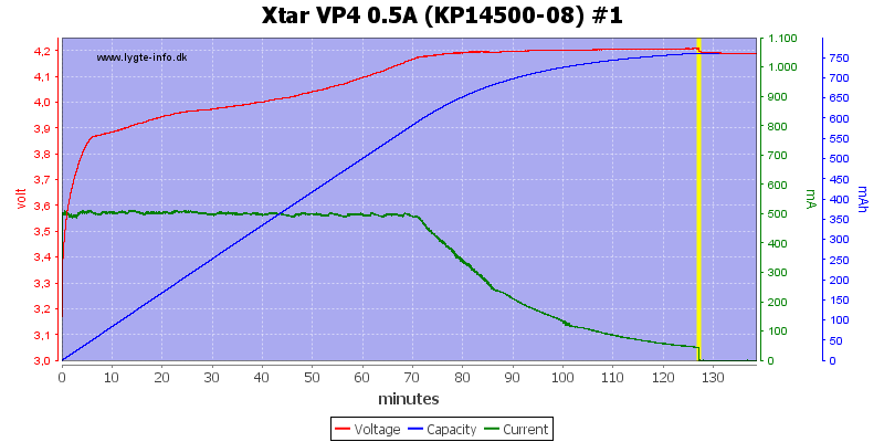 Xtar%20VP4%200.5A%20(KP14500-08)%20%231