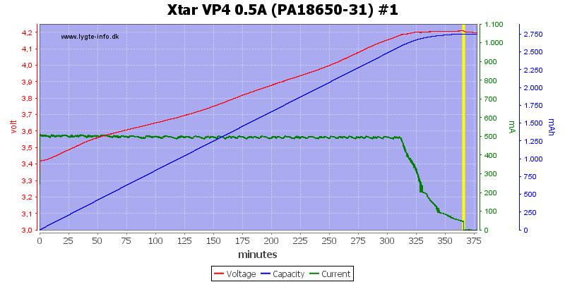 Xtar%20VP4%200.5A%20(PA18650-31)%20%231