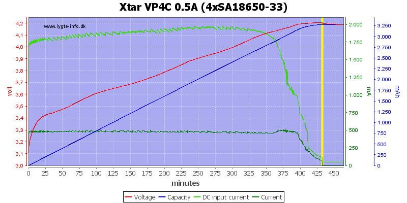 Xtar%20VP4C%200.5A%20%284xSA18650-33%29