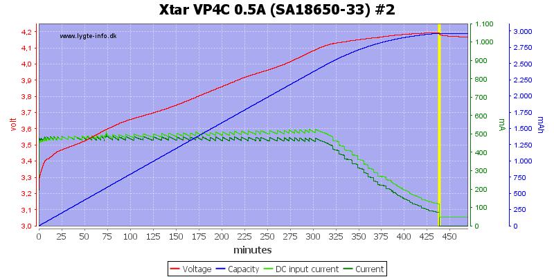 Xtar%20VP4C%200.5A%20%28SA18650-33%29%20%232