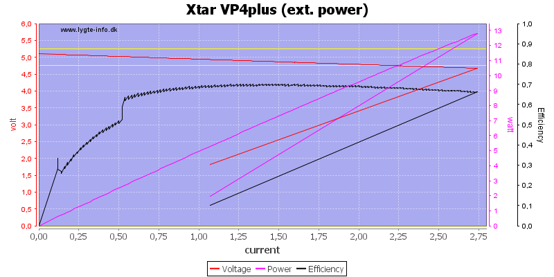 Xtar%20VP4plus%20%28ext.%20power%29%20load%20sweep