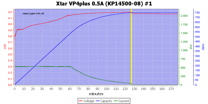 Xtar%20VP4plus%200.5A%20%28KP14500-08%29%20%231