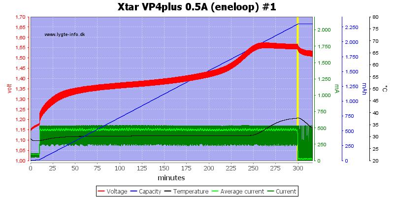 Xtar%20VP4plus%200.5A%20%28eneloop%29%20%231