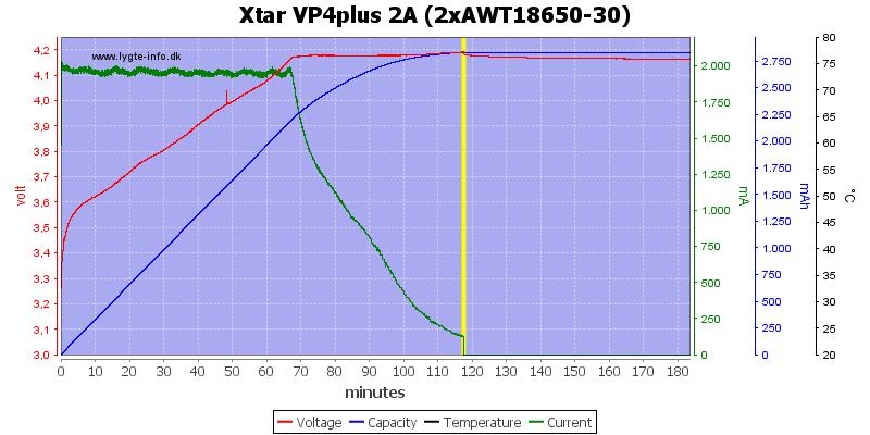 Xtar%20VP4plus%202A%20%282xAWT18650-30%29