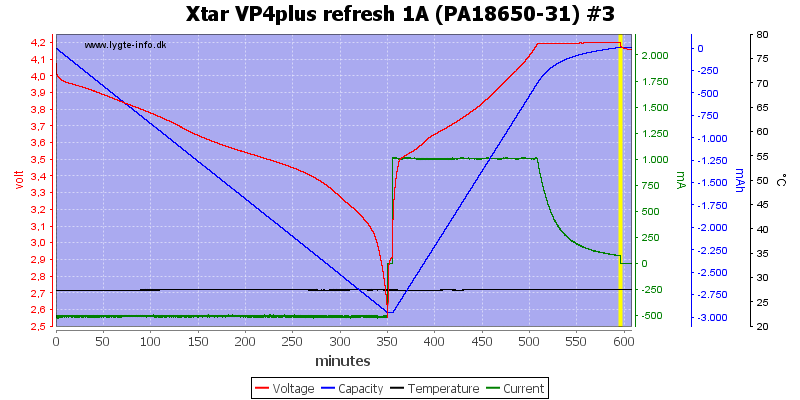 Xtar%20VP4plus%20refresh%201A%20%28PA18650-31%29%20%233