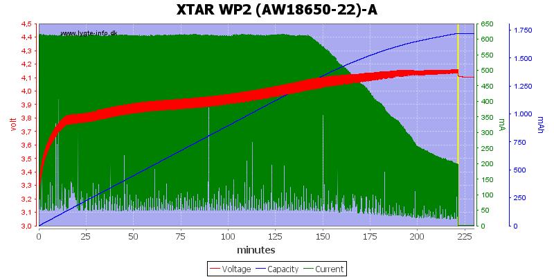 XTAR%20WP2%20%28AW18650-22%29-A