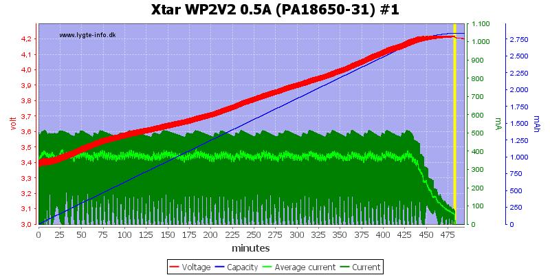 Xtar%20WP2V2%200.5A%20(PA18650-31)%20%231