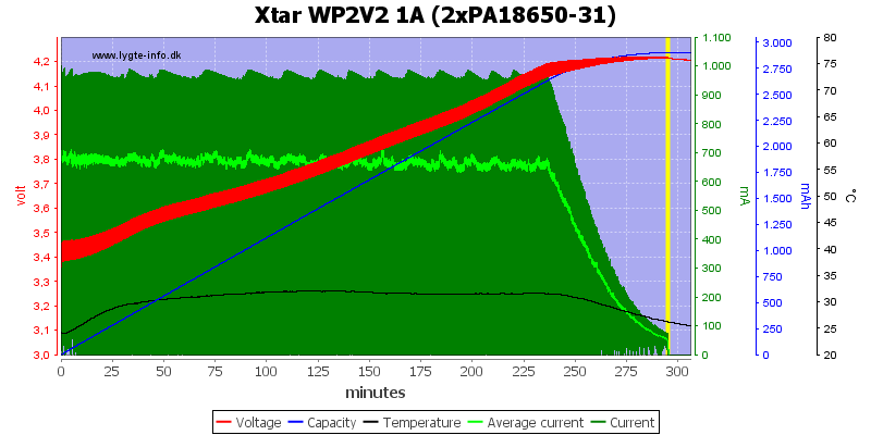 Xtar%20WP2V2%201A%20(2xPA18650-31)