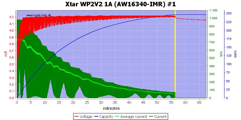 Xtar%20WP2V2%201A%20(AW16340-IMR)%20%231