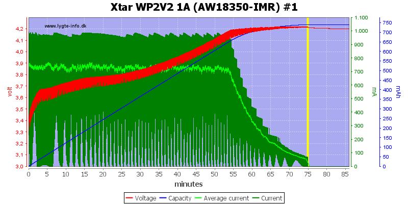 Xtar%20WP2V2%201A%20(AW18350-IMR)%20%231