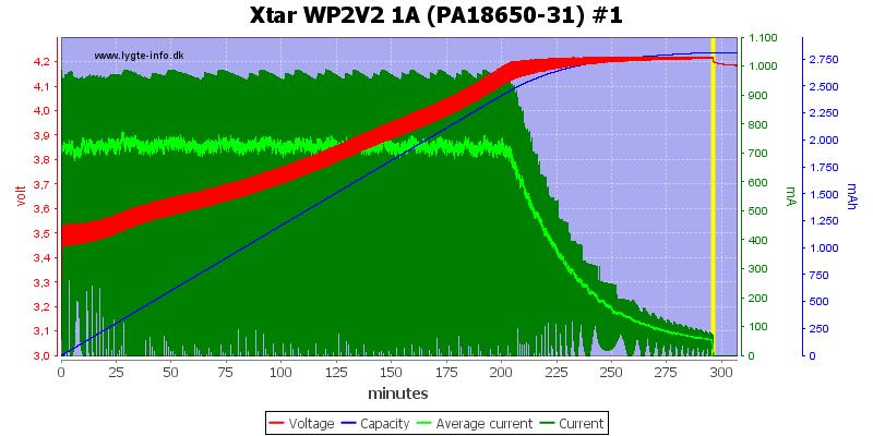 Xtar%20WP2V2%201A%20(PA18650-31)%20%231