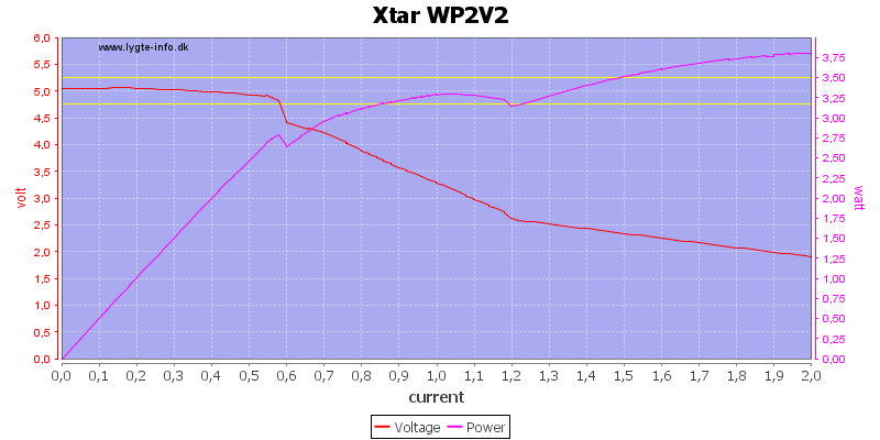 Xtar%20WP2V2%20load%20sweep