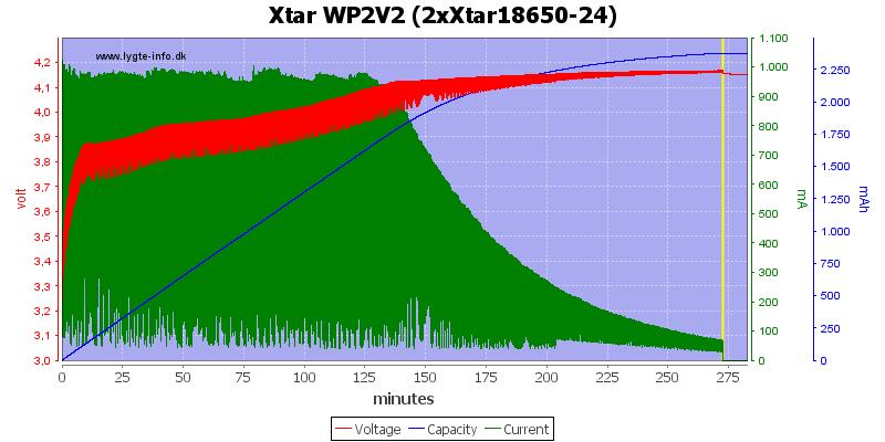 Xtar%20WP2V2%20(2xXtar18650-24)