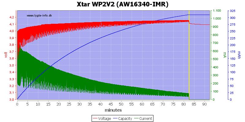 Xtar%20WP2V2%20(AW16340-IMR)
