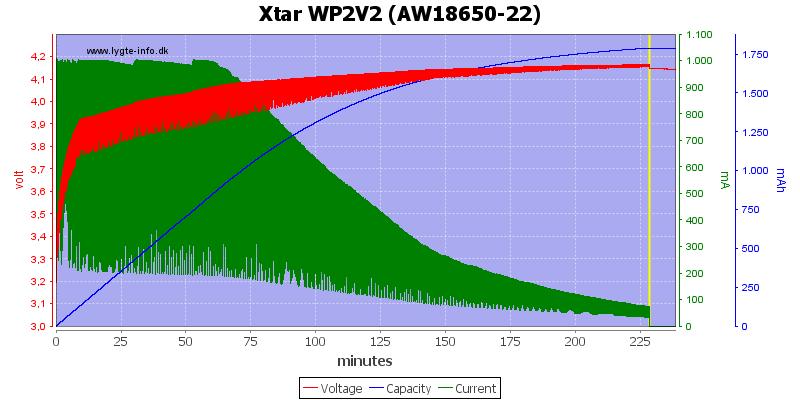 Xtar%20WP2V2%20(AW18650-22)