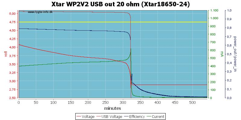 Xtar%20WP2V2%20USB%20out%2020%20ohm%20(Xtar18650-24)