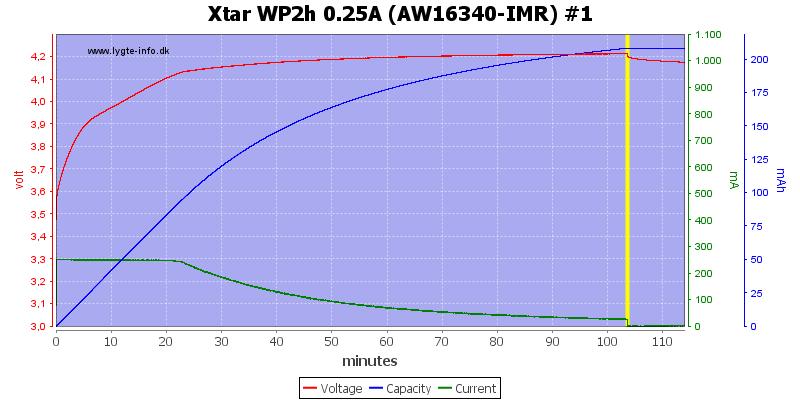 Xtar%20WP2h%200.25A%20(AW16340-IMR)%20%231
