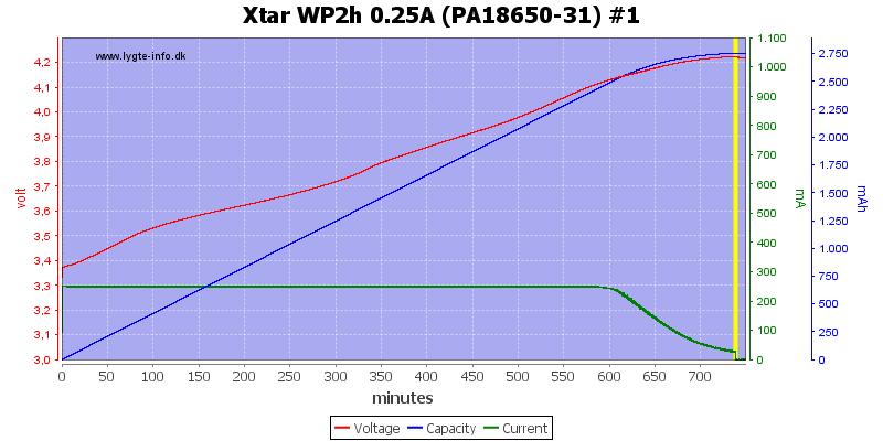 Xtar%20WP2h%200.25A%20(PA18650-31)%20%231