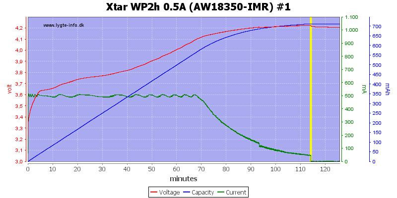 Xtar%20WP2h%200.5A%20(AW18350-IMR)%20%231
